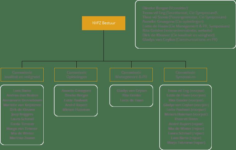Organogram NVFZ Definitief 8-6-17